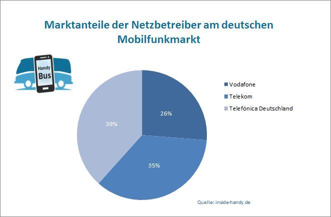 Statistik Mobilfunkmarkt in Deutschland