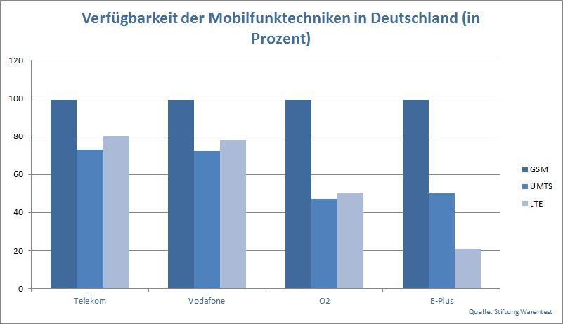 Statistik zur Verfügbarkeit der Mobilfunktechnik GSM, UMTS, LTE