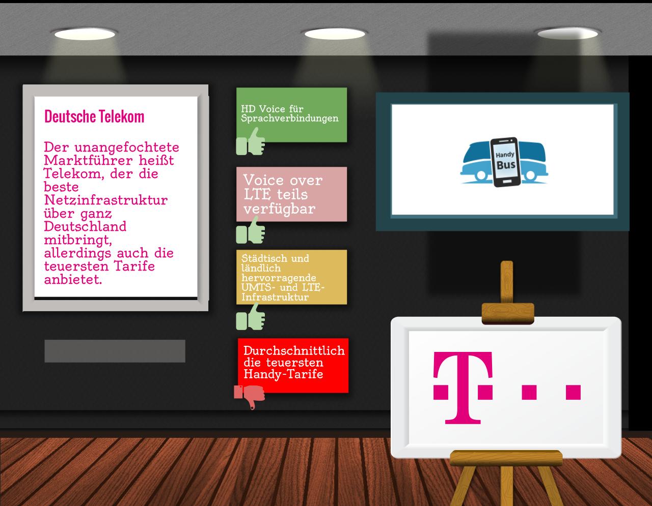 Infografik Telekom