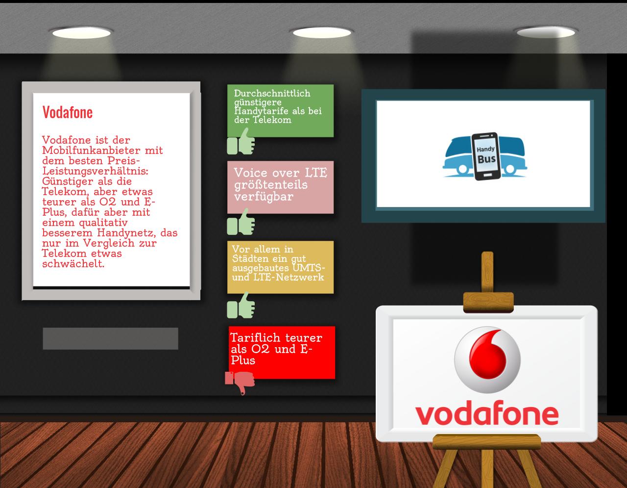 Infografik Vidafone